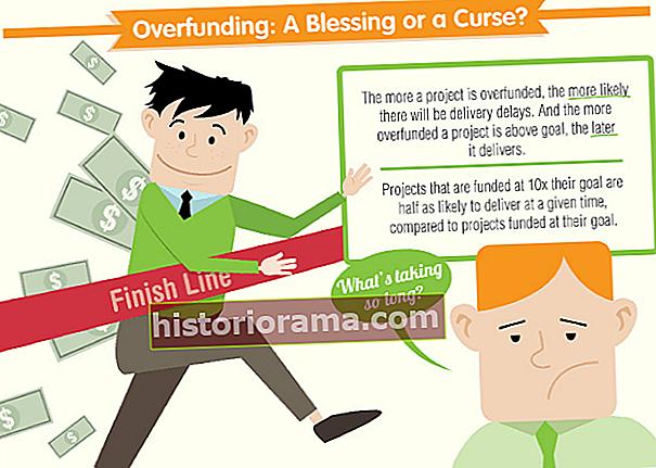Новий погляд на приховані невдалі проекти Kickstarter і на те, як забезпечити фінансування